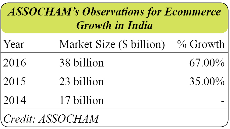 Ecommerce growth in india