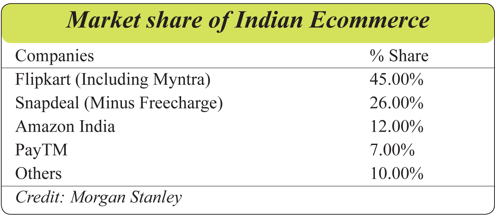Market share of Indian Ecommerce