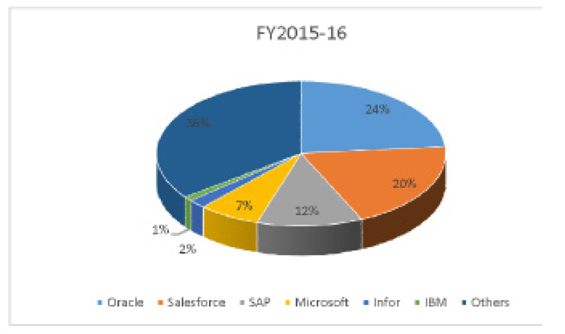 Software Market in India FY2015-16