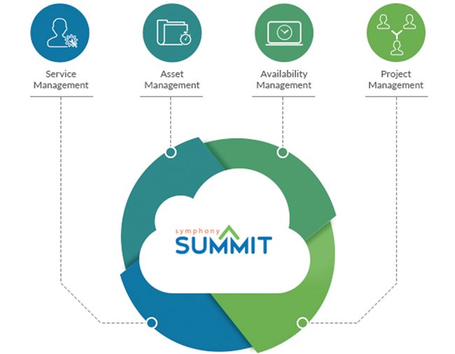 Symphony-summit-Solutions-Overview