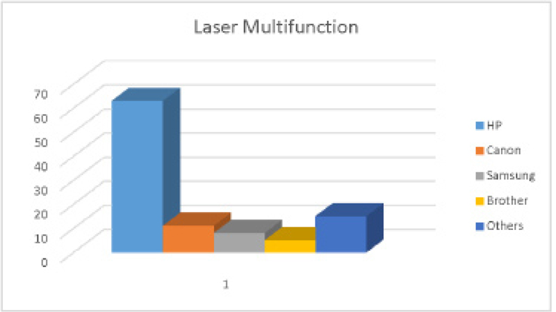 My Brand Book -laser multifunction
