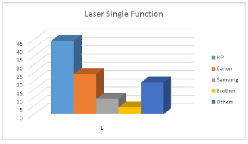 My Brand Book - laser single function