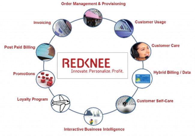 redknee-converged-billing