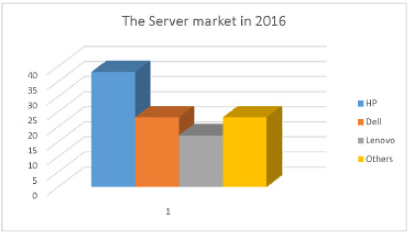 My Brand Book - server market in india