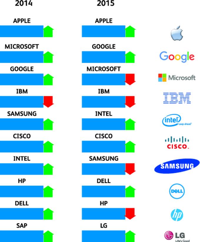 TOP 10 BRANDS IN INDIAN ICT INDUSTRY
